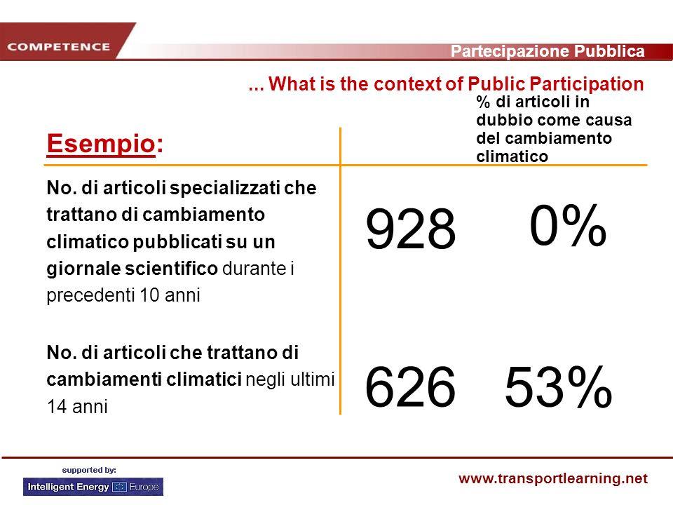 Partecipazione Pubblica www.transportlearning.net Esempio:...
