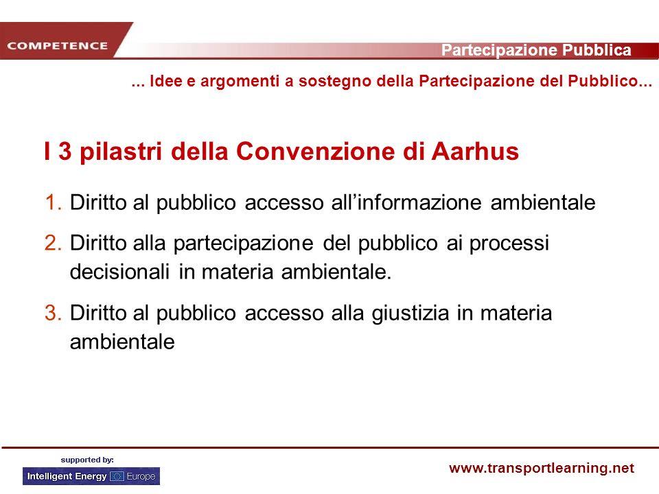 Partecipazione Pubblica www.transportlearning.net I 3 pilastri della Convenzione di Aarhus...