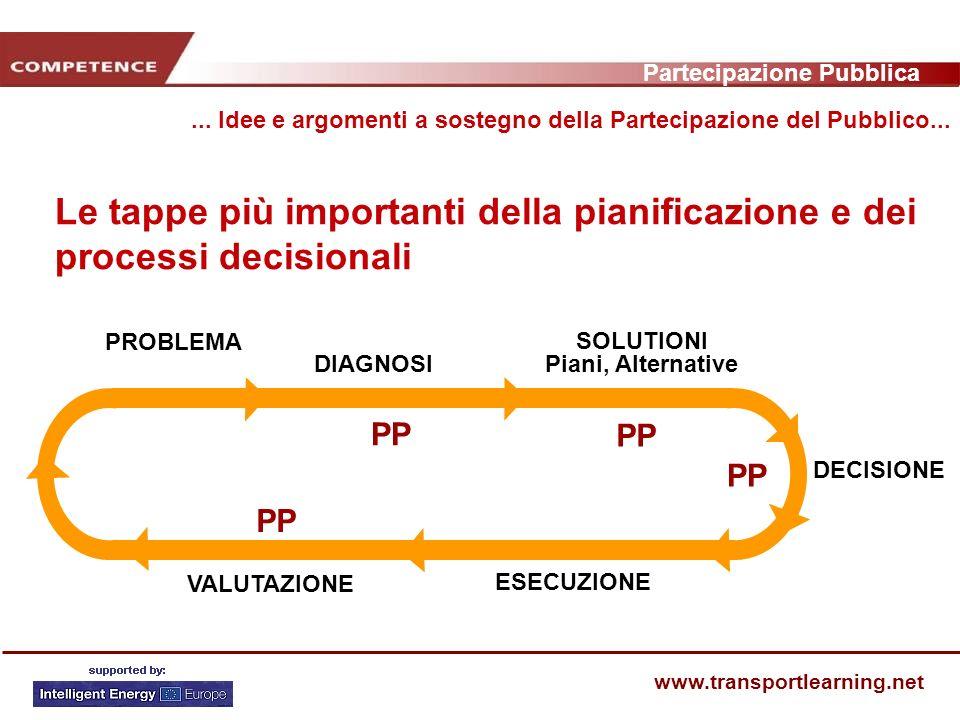 Partecipazione Pubblica www.transportlearning.net Le tappe più importanti della pianificazione e dei processi decisionali...