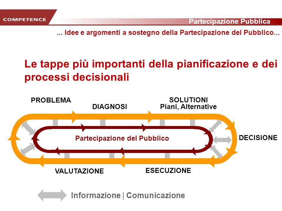 Partecipazione Pubblica www.transportlearning.net PROBLEMA DIAGNOSI SOLUTIONI Piani, Alternative DECISIONE ESECUZIONE VALUTAZIONE Partecipazione del Pubblico Informazione | Comunicazione...