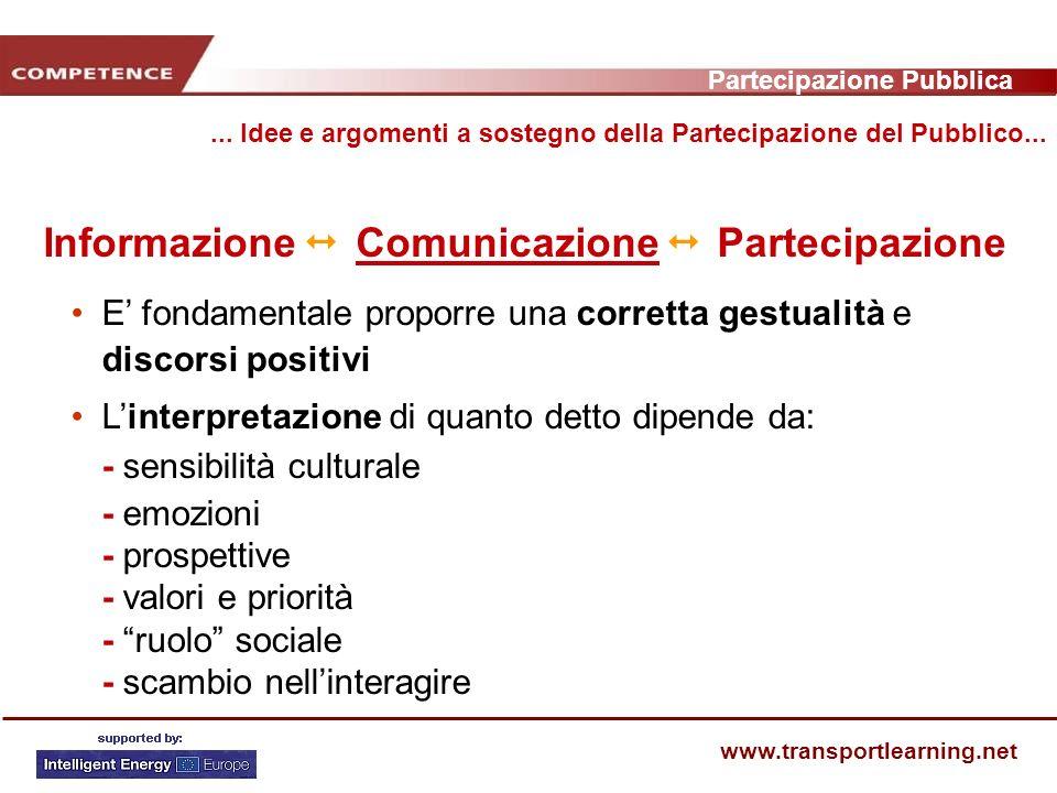 Partecipazione Pubblica www.transportlearning.net Informazione Comunicazione Partecipazione...