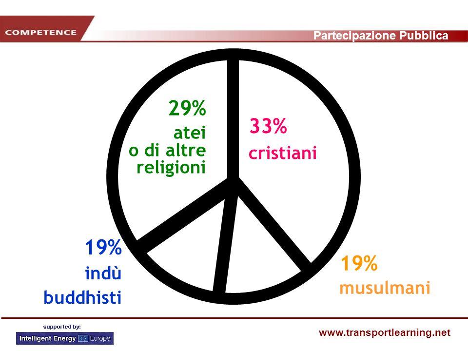 Partecipazione Pubblica www.transportlearning.net 33% cristiani 29% atei o di altre religioni 19% musulmani 19% indù buddhisti