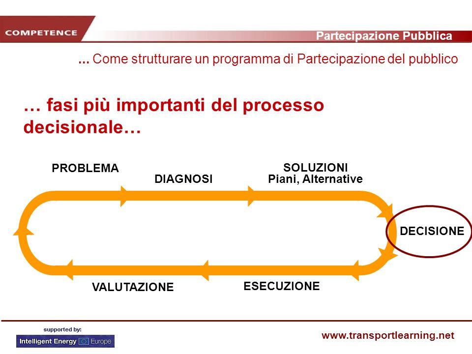 Partecipazione Pubblica www.transportlearning.net … fasi più importanti del processo decisionale… PROBLEMA DIAGNOSI SOLUZIONI Piani, Alternative DECISIONE ESECUZIONE VALUTAZIONE...