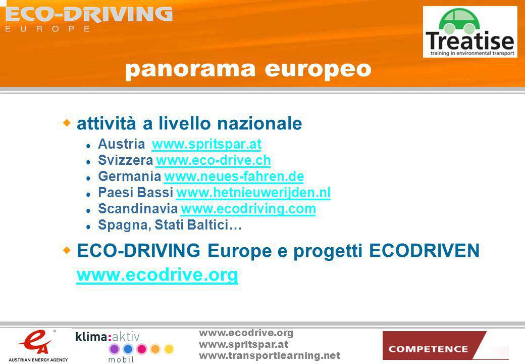 www.ecodrive.org www.spritspar.at www.transportlearning.net panorama europeo attività a livello nazionale Austria www.spritspar.atwww.spritspar.at Svi