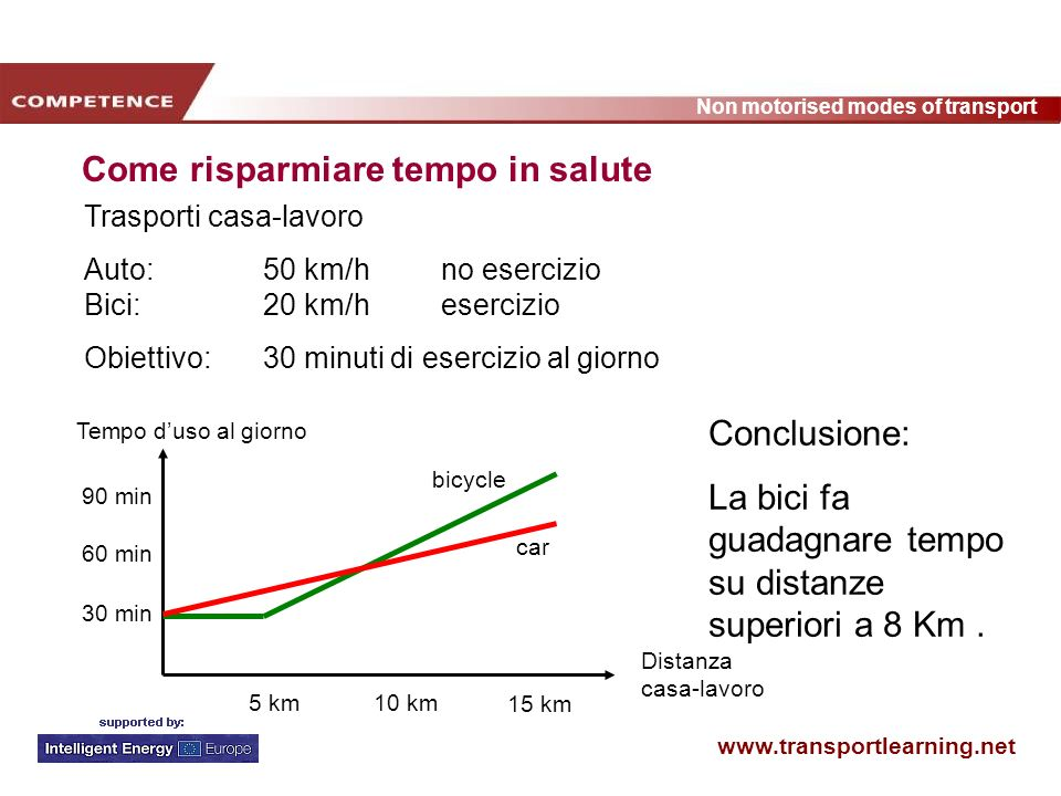 www.transportlearning.net Non motorised modes of transport Come risparmiare tempo in salute Distanza casa-lavoro 90 min 5 km10 km 15 km 30 min 60 min bicycle car Conclusione: La bici fa guadagnare tempo su distanze superiori a 8 Km.