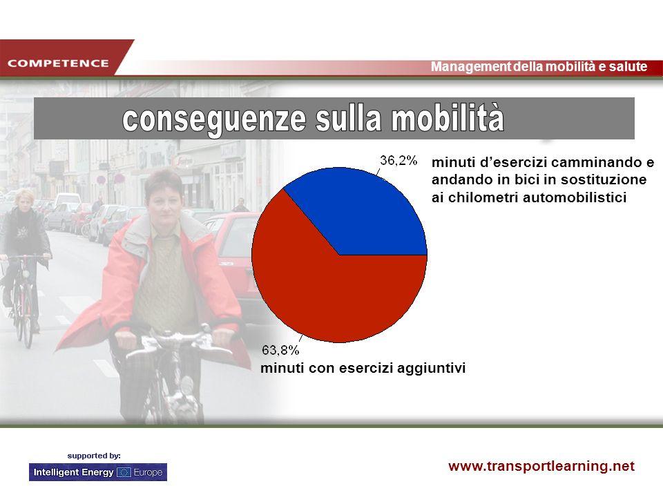 www.transportlearning.net Management della mobilità e salute minuti desercizi camminando e andando in bici in sostituzione ai chilometri automobilistici minuti con esercizi aggiuntivi