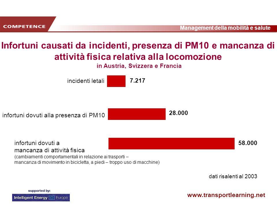 www.transportlearning.net Management della mobilità e salute 73% 27% diminuiti invariabili