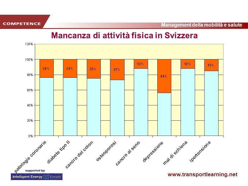 www.transportlearning.net Management della mobilità e salute Mancanza di attività fisica in Svizzera