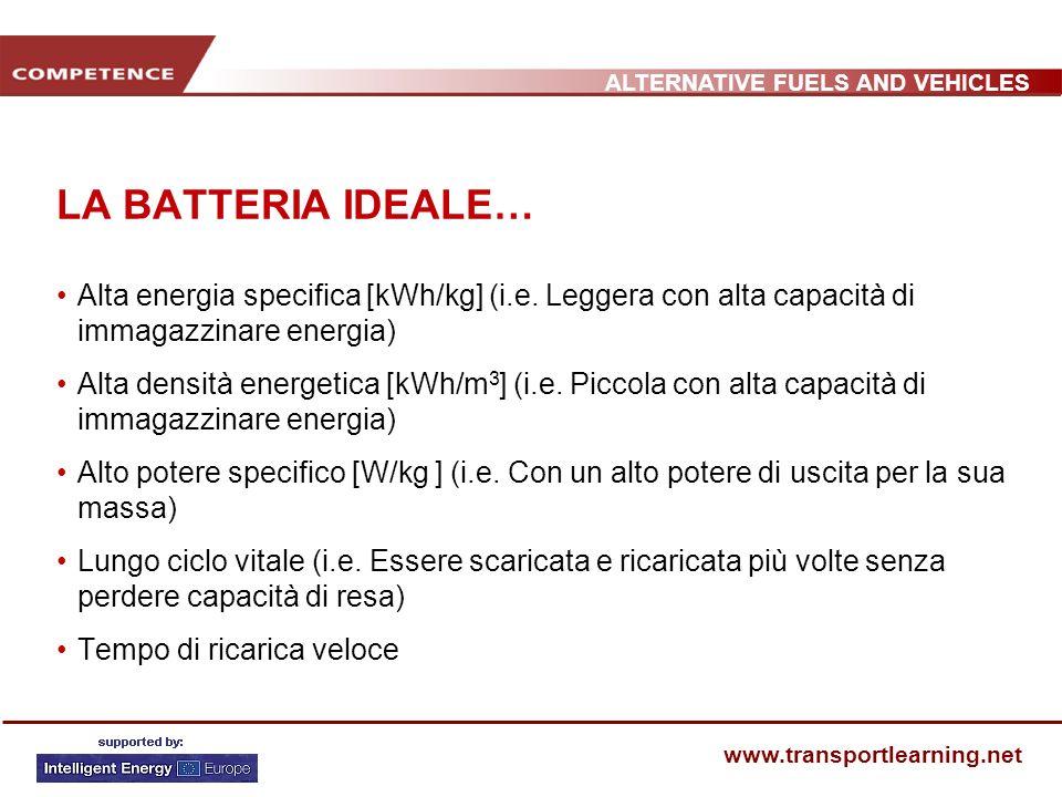 ALTERNATIVE FUELS AND VEHICLES www.transportlearning.net LA BATTERIA IDEALE… Alta energia specifica [kWh/kg] (i.e. Leggera con alta capacità di immaga