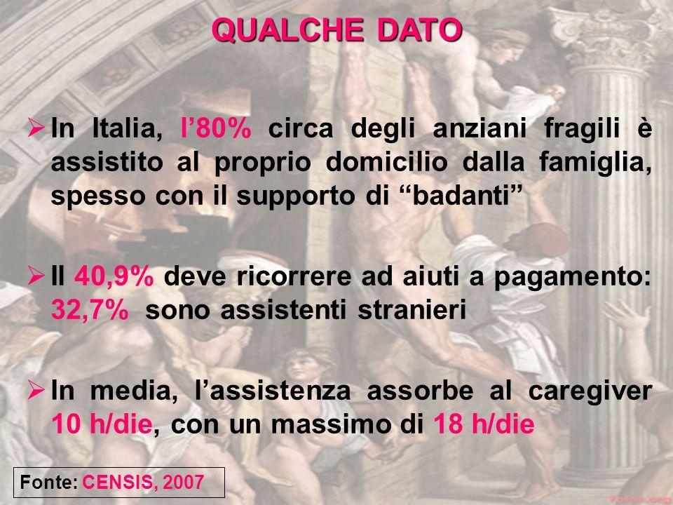 In Italia, l80% circa degli anziani fragili è assistito al proprio domicilio dalla famiglia, spesso con il supporto di badanti Il 40,9% deve ricorrere ad aiuti a pagamento: 32,7% sono assistenti stranieri In media, lassistenza assorbe al caregiver 10 h/die, con un massimo di 18 h/die Fonte: CENSIS, 2007 QUALCHE DATO