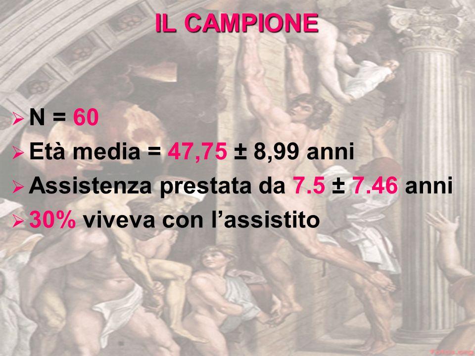 IL CAMPIONE N = 60 Età media = 47,75 ± 8,99 anni Assistenza prestata da 7.5 ± 7.46 anni 30% viveva con lassistito