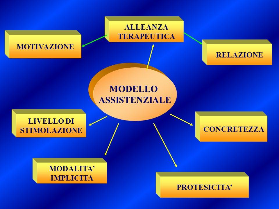 ALLEANZA TERAPEUTICA RELAZIONE PROTESICITA CONCRETEZZA MOTIVAZIONE LIVELLO DI STIMOLAZIONE MODALITA IMPLICITA MODELLO ASSISTENZIALE