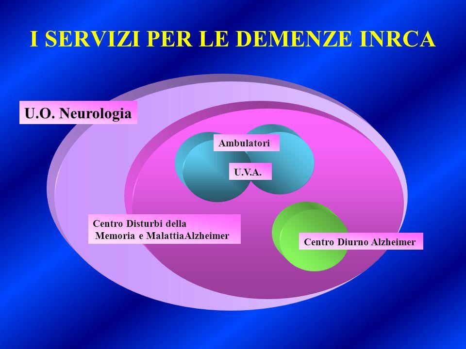 I SERVIZI PER LE DEMENZE INRCA U.O. Neurologia Centro Disturbi della Memoria e MalattiaAlzheimer U.V.A. Ambulatori Centro Diurno Alzheimer