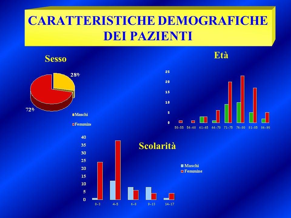 Sesso Età Scolarità CARATTERISTICHE DEMOGRAFICHE DEI PAZIENTI