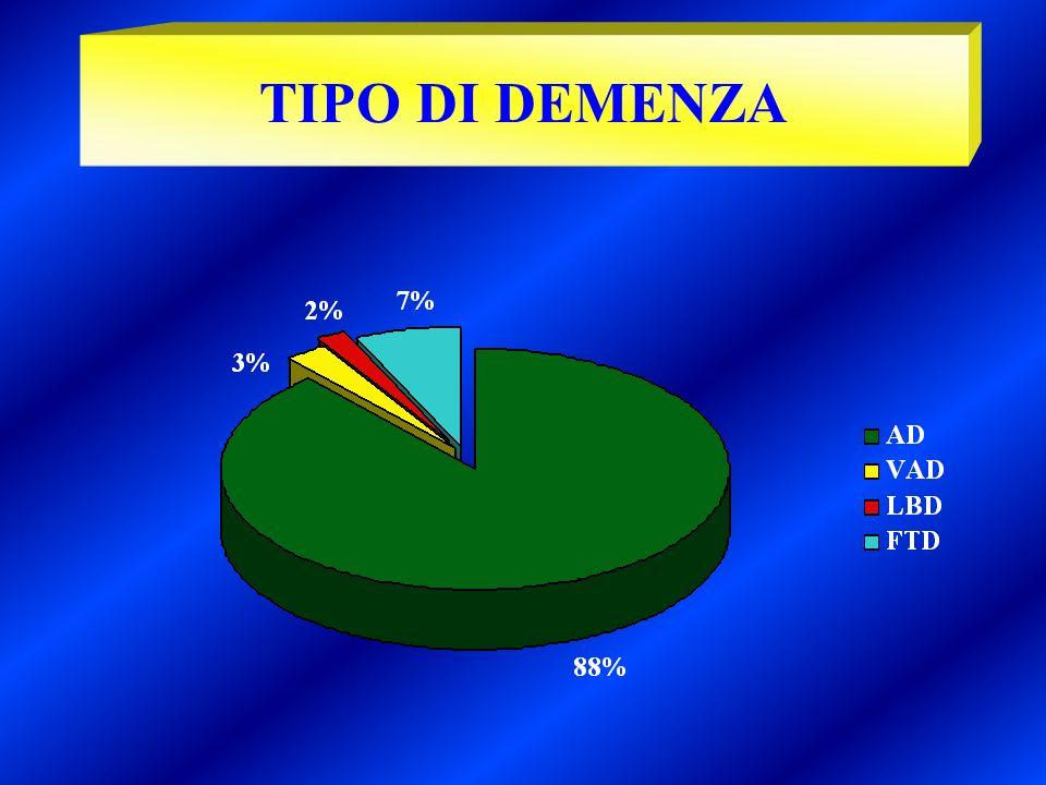 TIPO DI DEMENZA