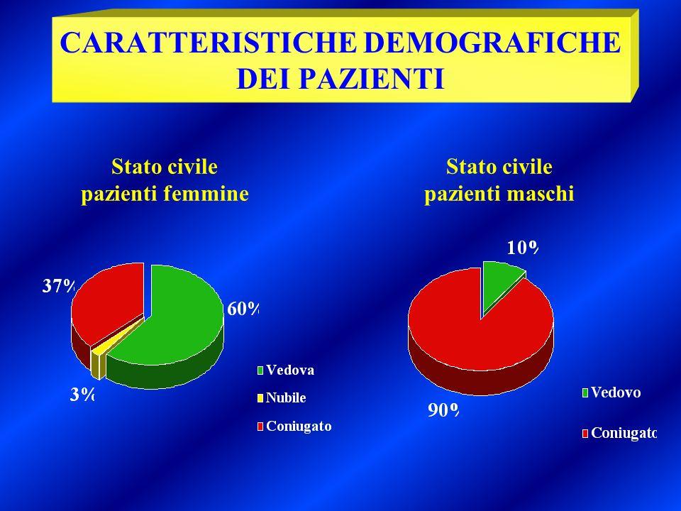 Stato civile pazienti maschi Stato civile pazienti femmine CARATTERISTICHE DEMOGRAFICHE DEI PAZIENTI
