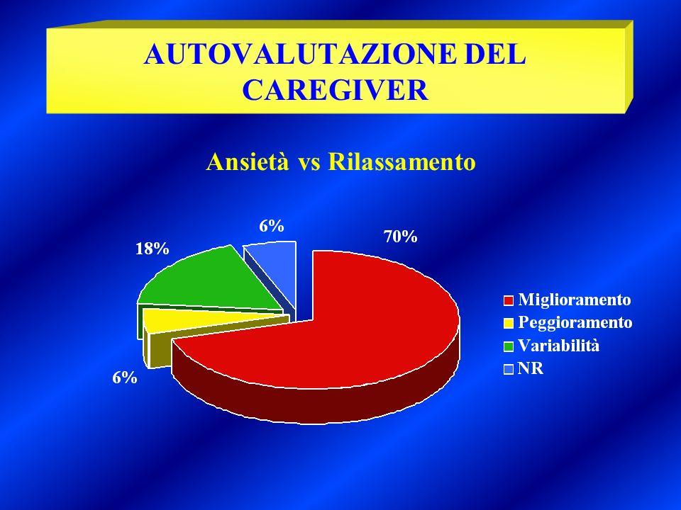 Ansietà vs Rilassamento AUTOVALUTAZIONE DEL CAREGIVER