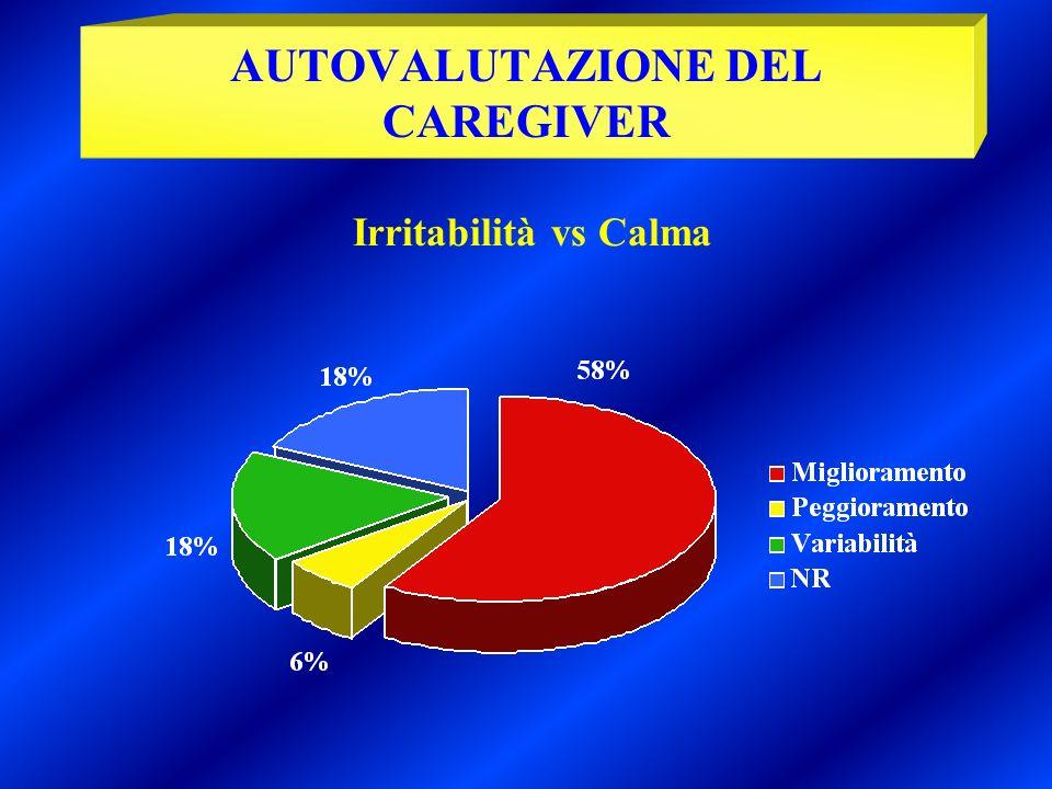 Irritabilità vs Calma AUTOVALUTAZIONE DEL CAREGIVER