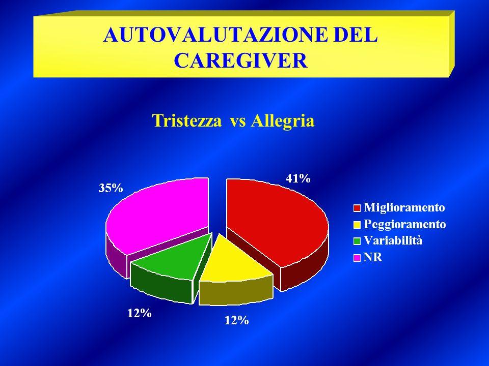 Tristezza vs Allegria AUTOVALUTAZIONE DEL CAREGIVER