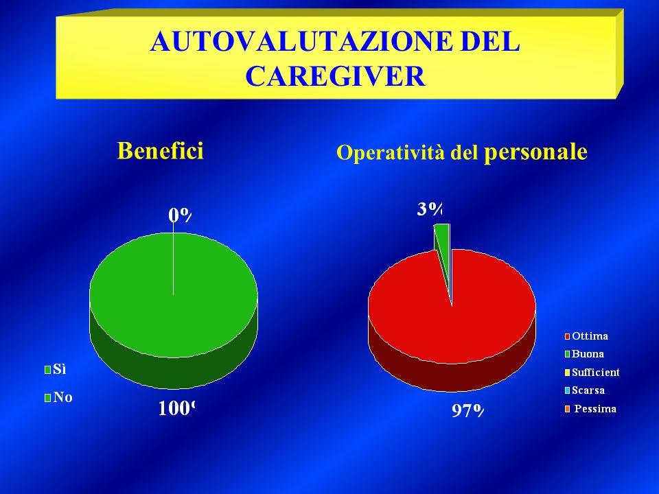 Benefici Operatività del personale AUTOVALUTAZIONE DEL CAREGIVER