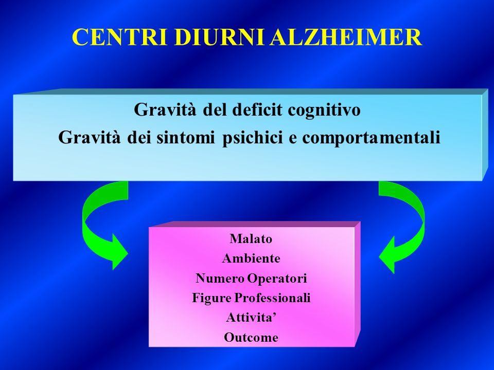 Gravità del deficit cognitivo Gravità dei sintomi psichici e comportamentali Malato Ambiente Numero Operatori Figure Professionali Attivita Outcome CE