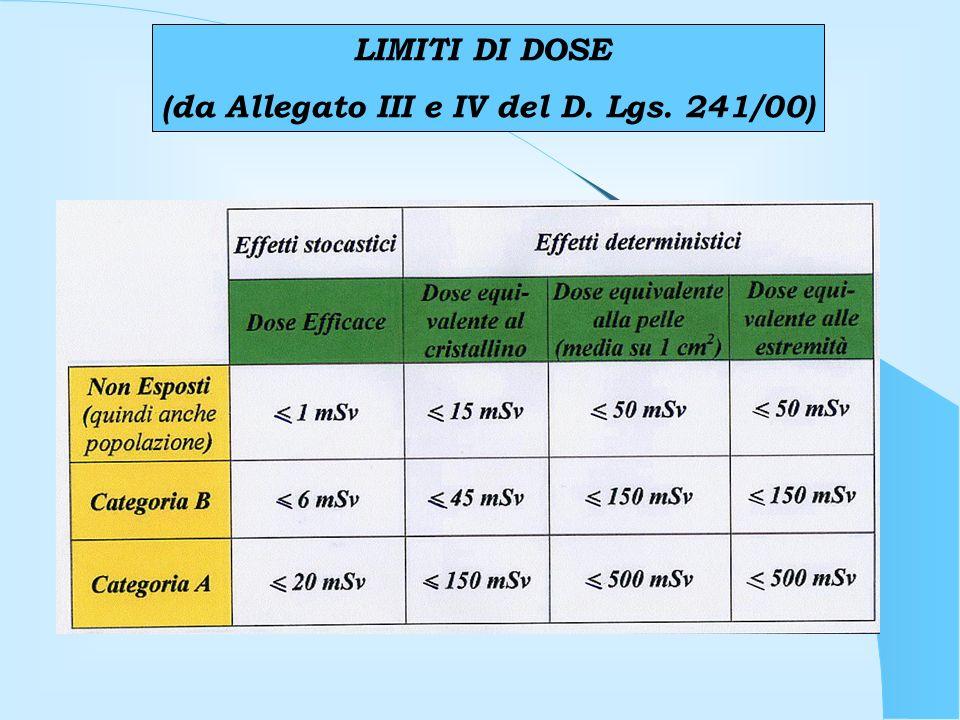 LIMITI DI DOSE (da Allegato III e IV del D. Lgs. 241/00)