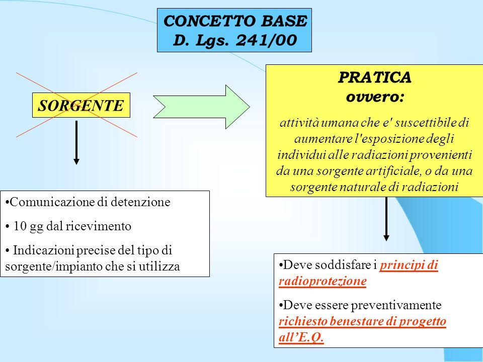 CONCETTO BASE D.Lgs.