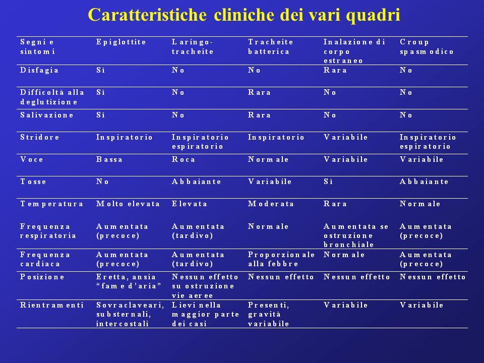 Caratteristiche cliniche dei vari quadri