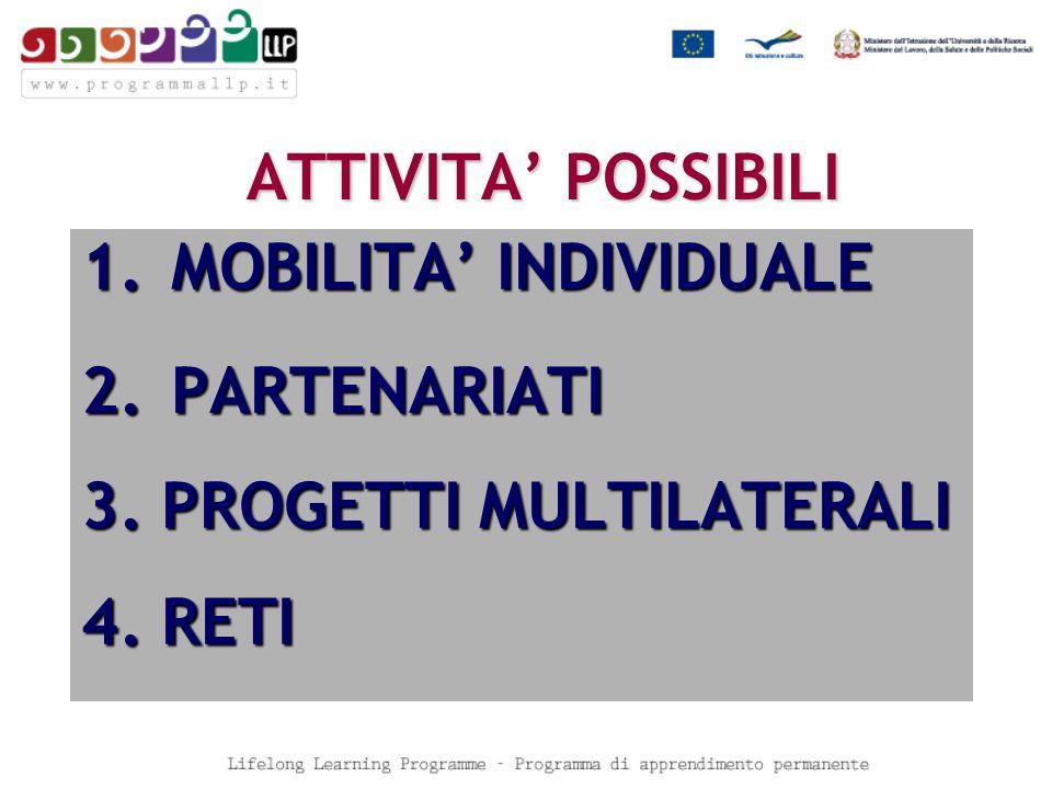 ATTIVITA POSSIBILI 1. MOBILITA INDIVIDUALE 2. PARTENARIATI 3. PROGETTI MULTILATERALI 4. RETI