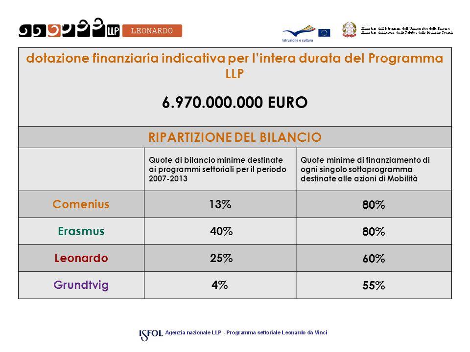 dotazione finanziaria indicativa per lintera durata del Programma LLP 6.970.000.000 EURO RIPARTIZIONE DEL BILANCIO Quote di bilancio minime destinate ai programmi settoriali per il periodo 2007-2013 Quote minime di finanziamento di ogni singolo sottoprogramma destinate alle azioni di Mobilità Comenius13%80% Erasmus 40%80% Leonardo25%60% Grundtvig4%55%