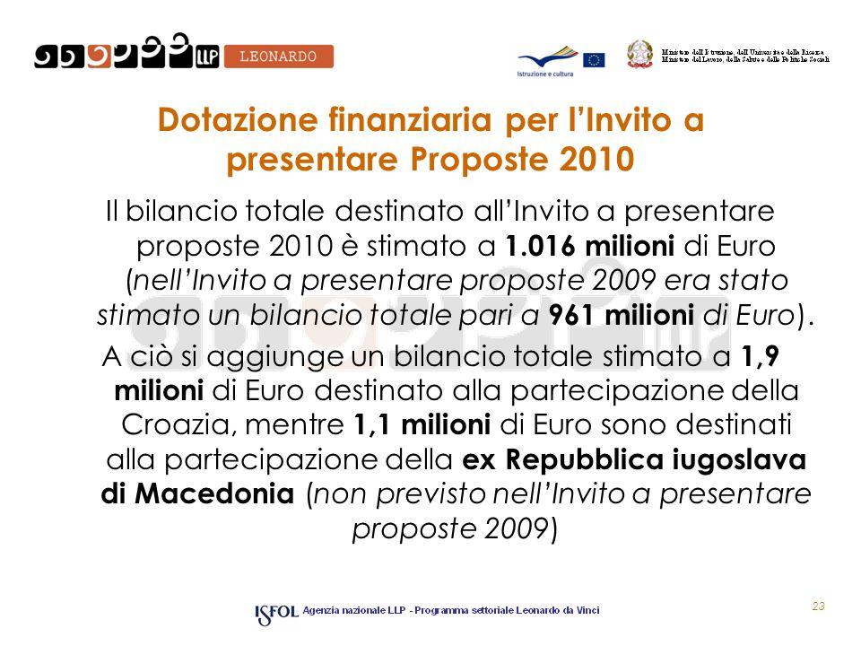 Dotazione finanziaria per lInvito a presentare Proposte 2010 Il bilancio totale destinato allInvito a presentare proposte 2010 è stimato a 1.016 milioni di Euro (nellInvito a presentare proposte 2009 era stato stimato un bilancio totale pari a 961 milioni di Euro).