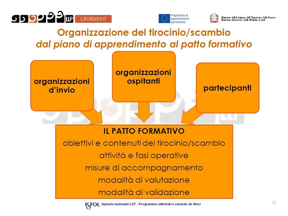 Organizzazione del tirocinio/scambio dal piano di apprendimento al patto formativo IL PATTO FORMATIVO obiettivi e contenuti del tirocinio/scambio atti