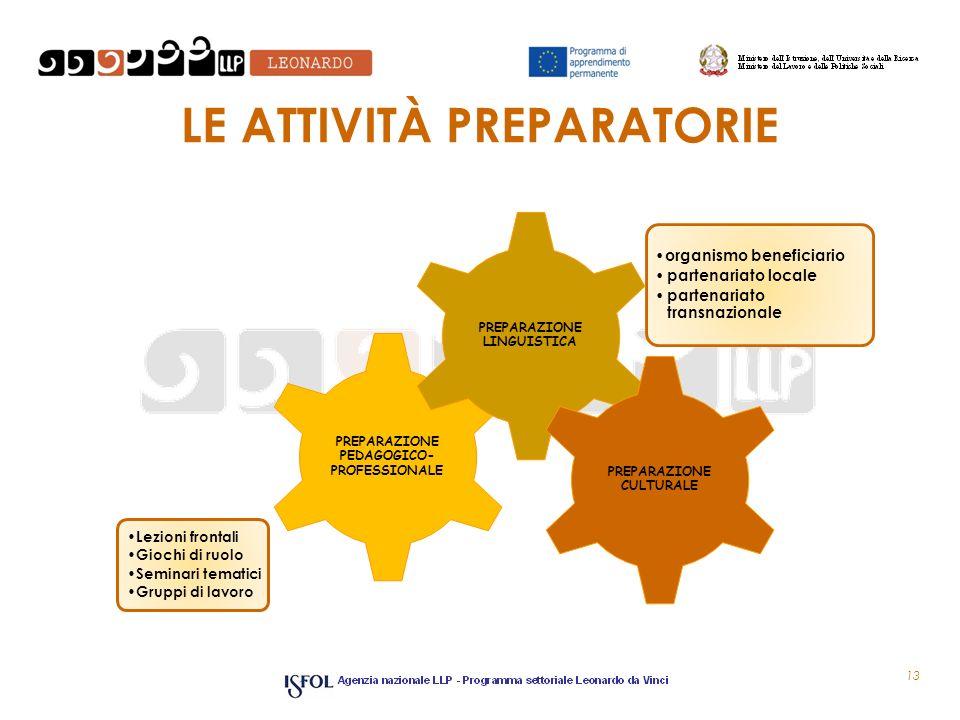LE ATTIVITÀ PREPARATORIE Lezioni frontali Giochi di ruolo Seminari tematici Gruppi di lavoro PREPARAZIONE PEDAGOGICO- PROFESSIONALE organismo benefici