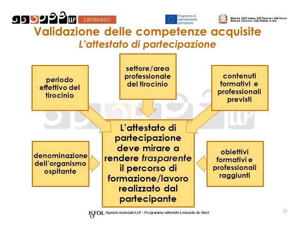 Validazione delle competenze acquisite Lattestato di partecipazione Lattestato di partecipazione deve mirare a rendere trasparente il percorso di form