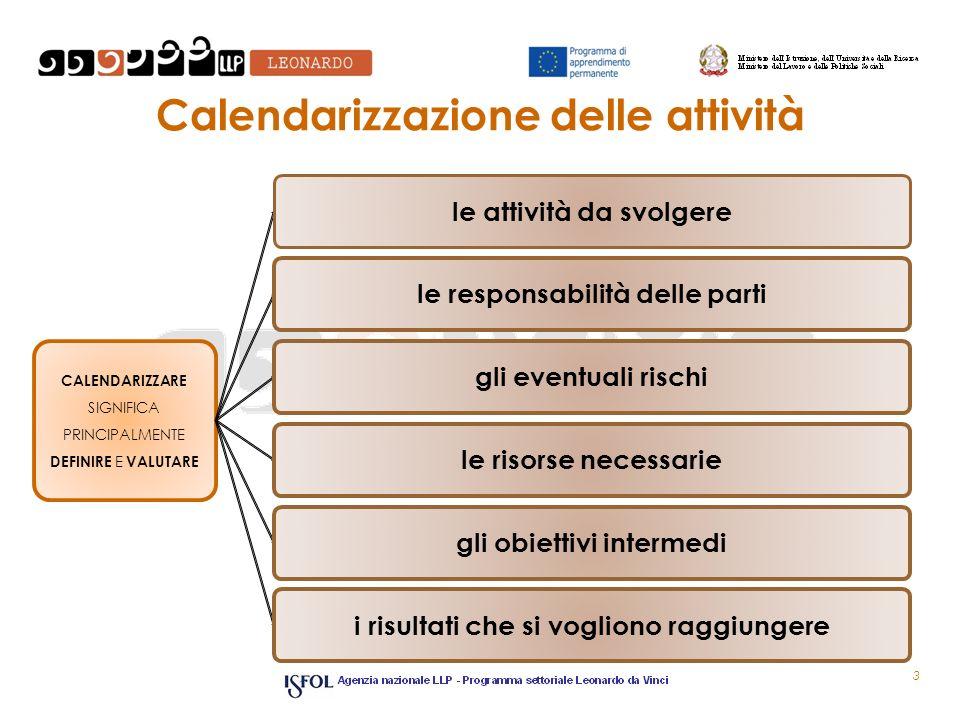 Calendarizzazione delle attività 3 CALENDARIZZARE SIGNIFICA PRINCIPALMENTE DEFINIRE E VALUTARE le attività da svolgerele responsabilità delle partigli