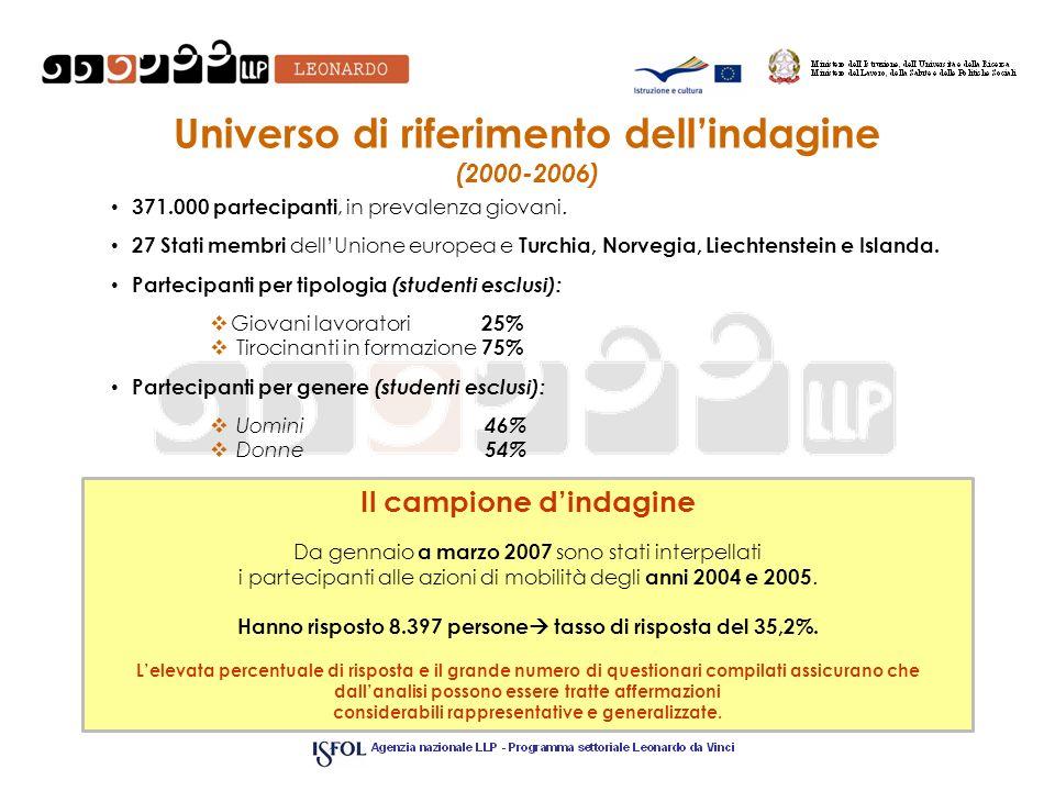 Universo di riferimento dellindagine (2000-2006) 371.000 partecipanti, in prevalenza giovani.