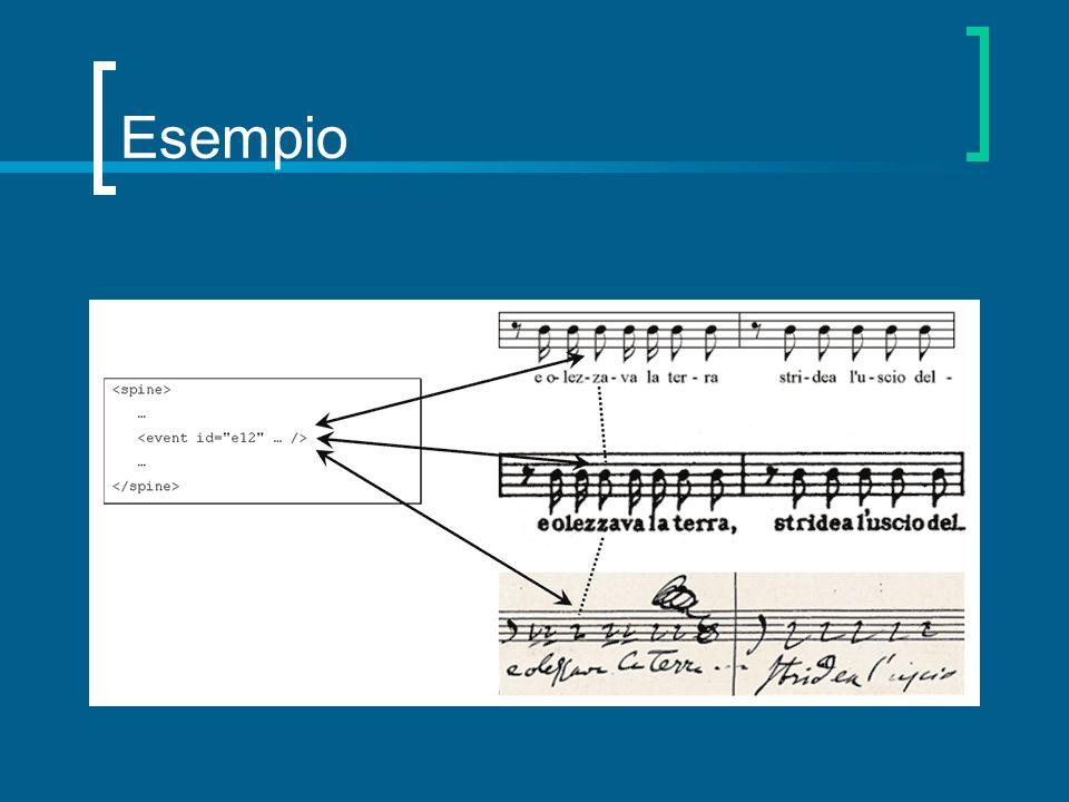 Formati usati impropriamente Esempio: MIDI linguaggio di performance e non di codifica simbolica progettato per la sintesi del suono e alla comunicazione numerica tra macchine