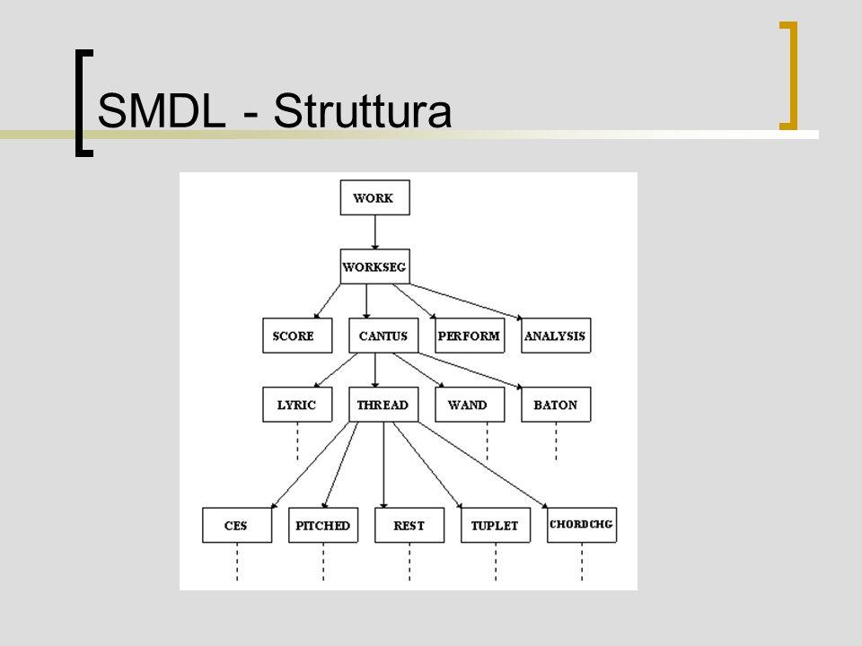 MusiXML Sviluppato da Gerd Castan Strutturato in tre sezioni: Bibliographic Logical Filter Separazione della forma dal contenuto Formato XML Schema