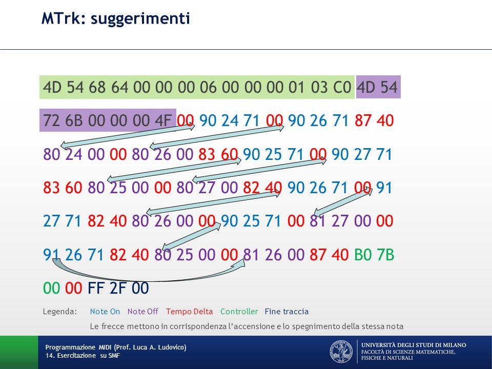 MTrk: suggerimenti Programmazione MIDI (Prof. Luca A. Ludovico) 14. Esercitazione su SMF 4D 54 68 64 00 00 00 06 00 00 00 01 03 C0 4D 54 72 6B 00 00 0