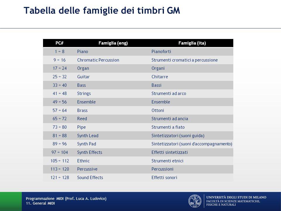 Tabella delle famiglie dei timbri GM Programmazione MIDI (Prof.