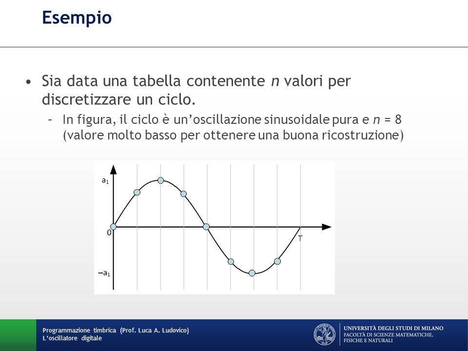 Programmazione timbrica (Prof. Luca A. Ludovico) Loscillatore digitale Esempio Sia data una tabella contenente n valori per discretizzare un ciclo. –I