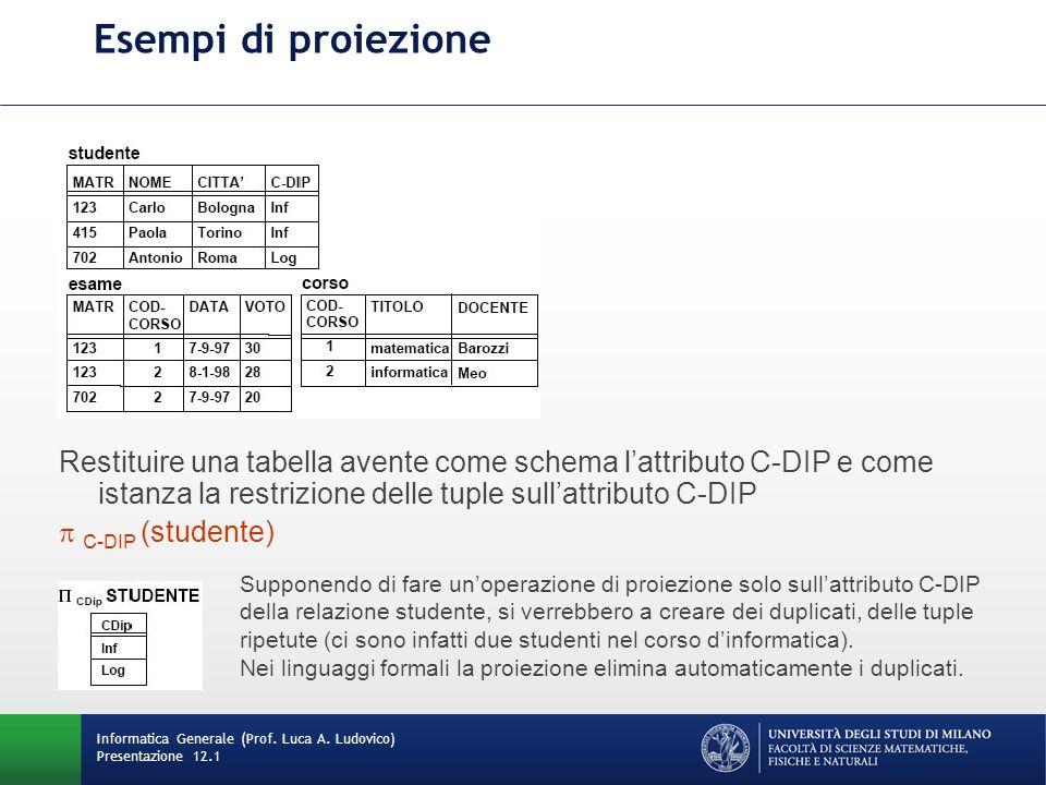 Esempi di proiezione Informatica Generale (Prof.Luca A.