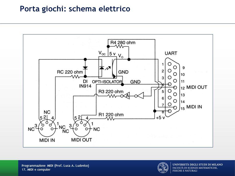 Porta giochi: schema elettrico Programmazione MIDI (Prof. Luca A. Ludovico) 17. MIDI e computer