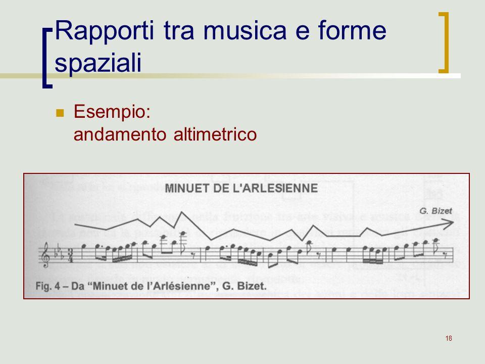 18 Rapporti tra musica e forme spaziali Esempio: andamento altimetrico