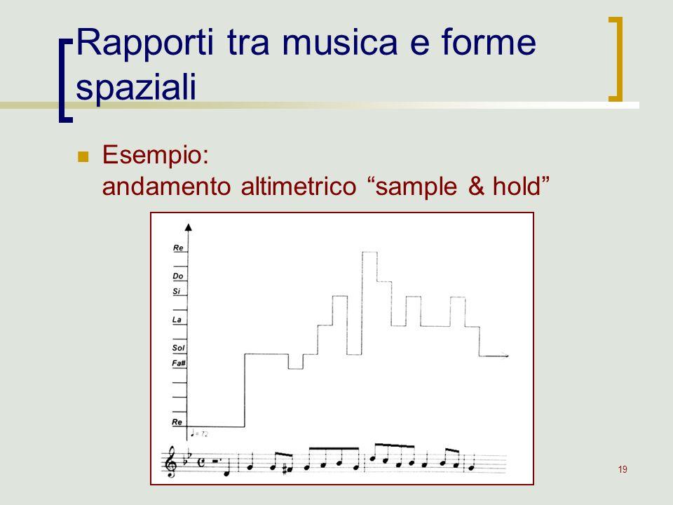 19 Rapporti tra musica e forme spaziali Esempio: andamento altimetrico sample & hold