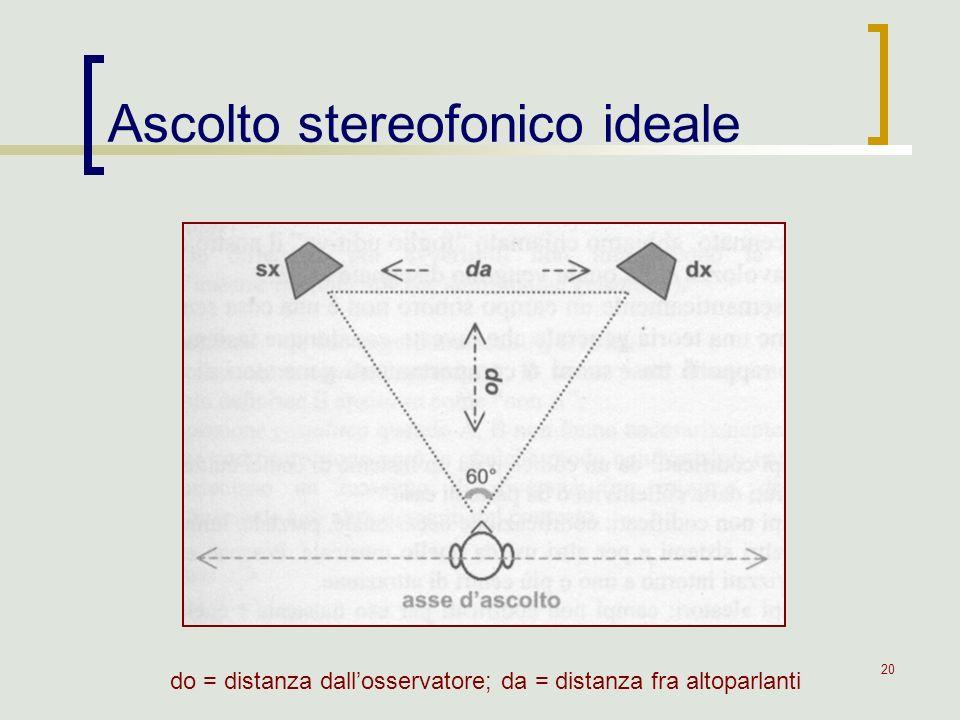 20 Ascolto stereofonico ideale do = distanza dallosservatore; da = distanza fra altoparlanti