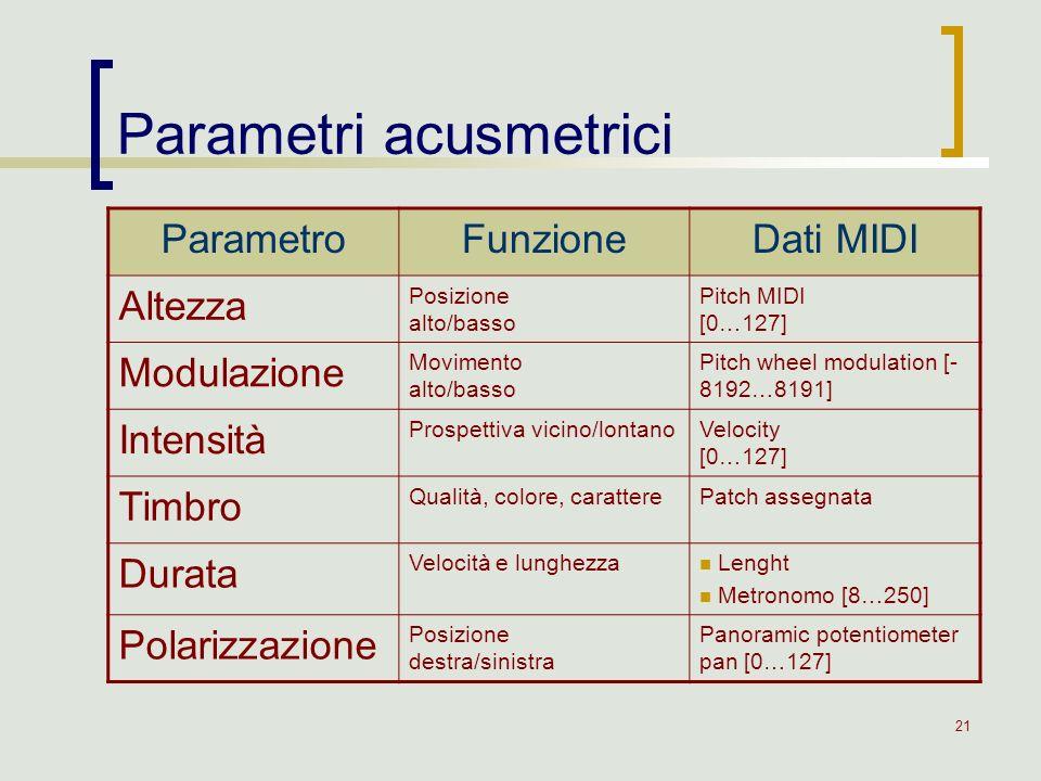 21 Parametri acusmetrici ParametroFunzioneDati MIDI Altezza Posizione alto/basso Pitch MIDI [0…127] Modulazione Movimento alto/basso Pitch wheel modul