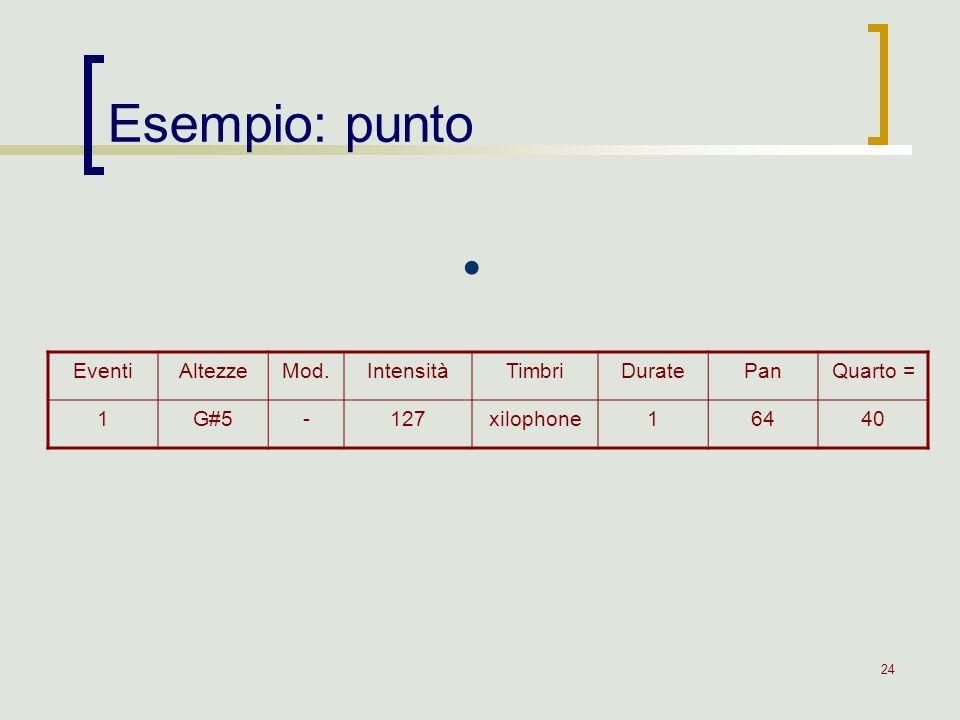 24 Esempio: punto EventiAltezzeMod.IntensitàTimbriDuratePanQuarto = 1G#5-127xilophone16440.