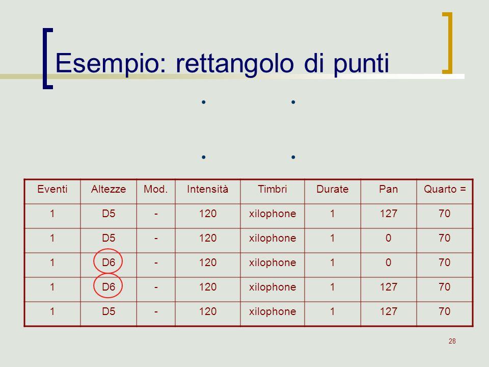 28 Esempio: rettangolo di punti EventiAltezzeMod.IntensitàTimbriDuratePanQuarto = 1D5-120xilophone112770 1D5-120xilophone1070 1D6-120xilophone1070 1D6
