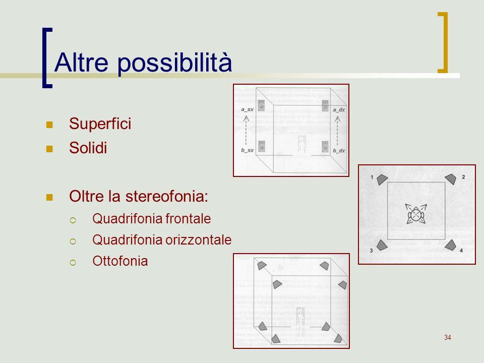 34 Altre possibilità Superfici Solidi Oltre la stereofonia: Quadrifonia frontale Quadrifonia orizzontale Ottofonia